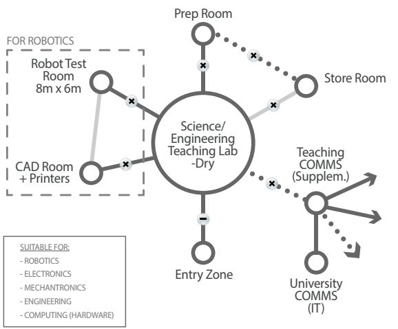 SciEng Teaching Lab Dry Diagram