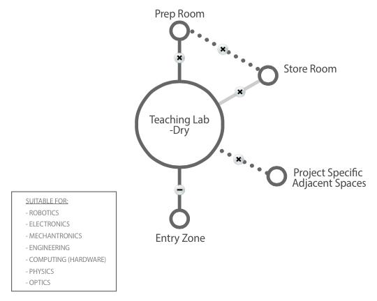 Teaching lab - dry diagram
